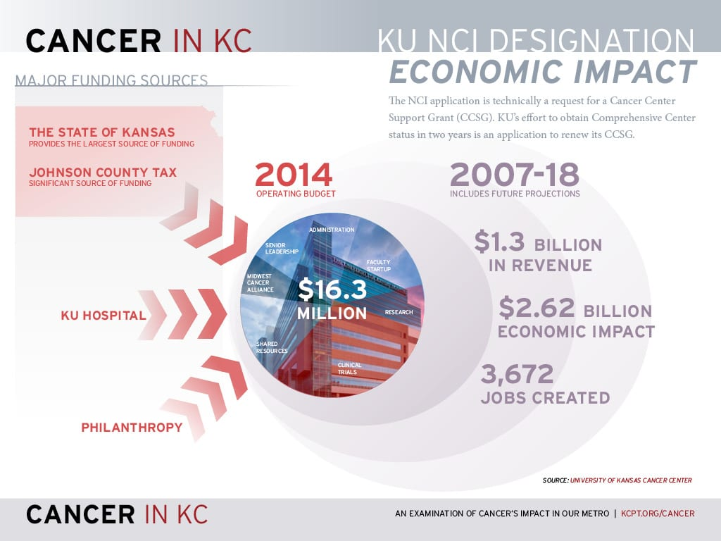 Cancer-In-KC-NCI-Economic-Impact-1