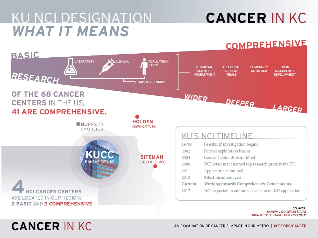 Cancer-In-KC-NCI-What-it-means