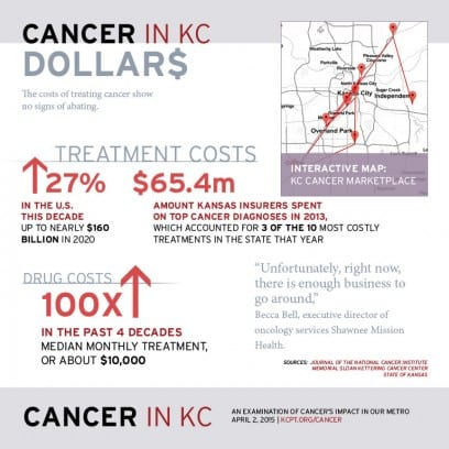 cancer-in-kc-dollars