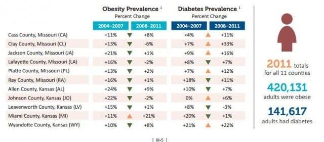ObesityDiabetes Graphic