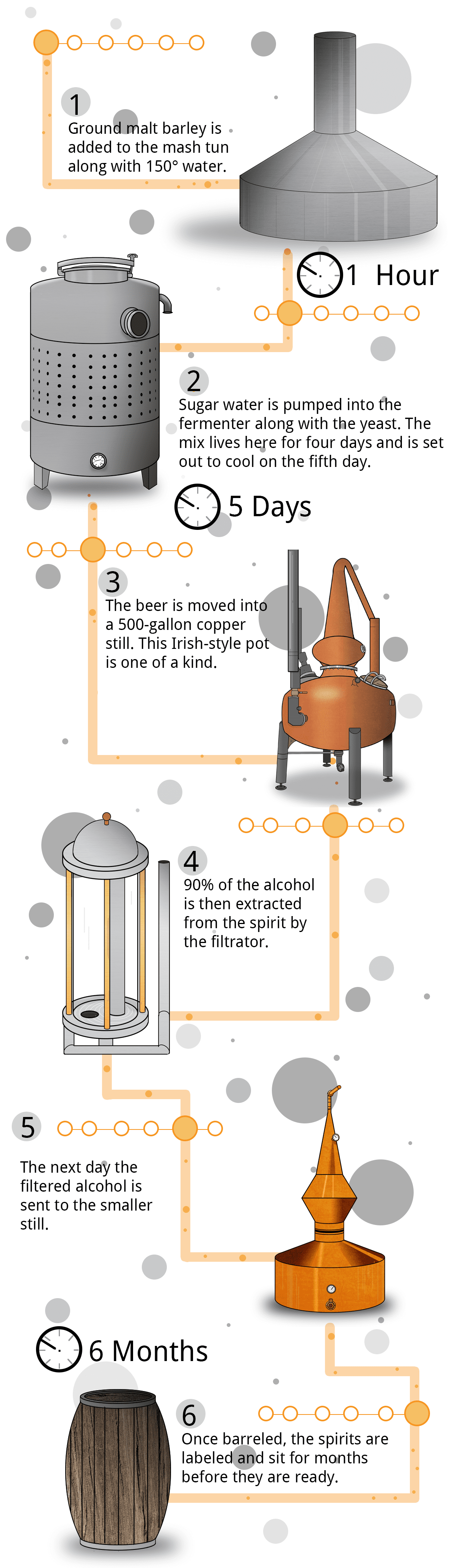 A graphic representation of the distillation process