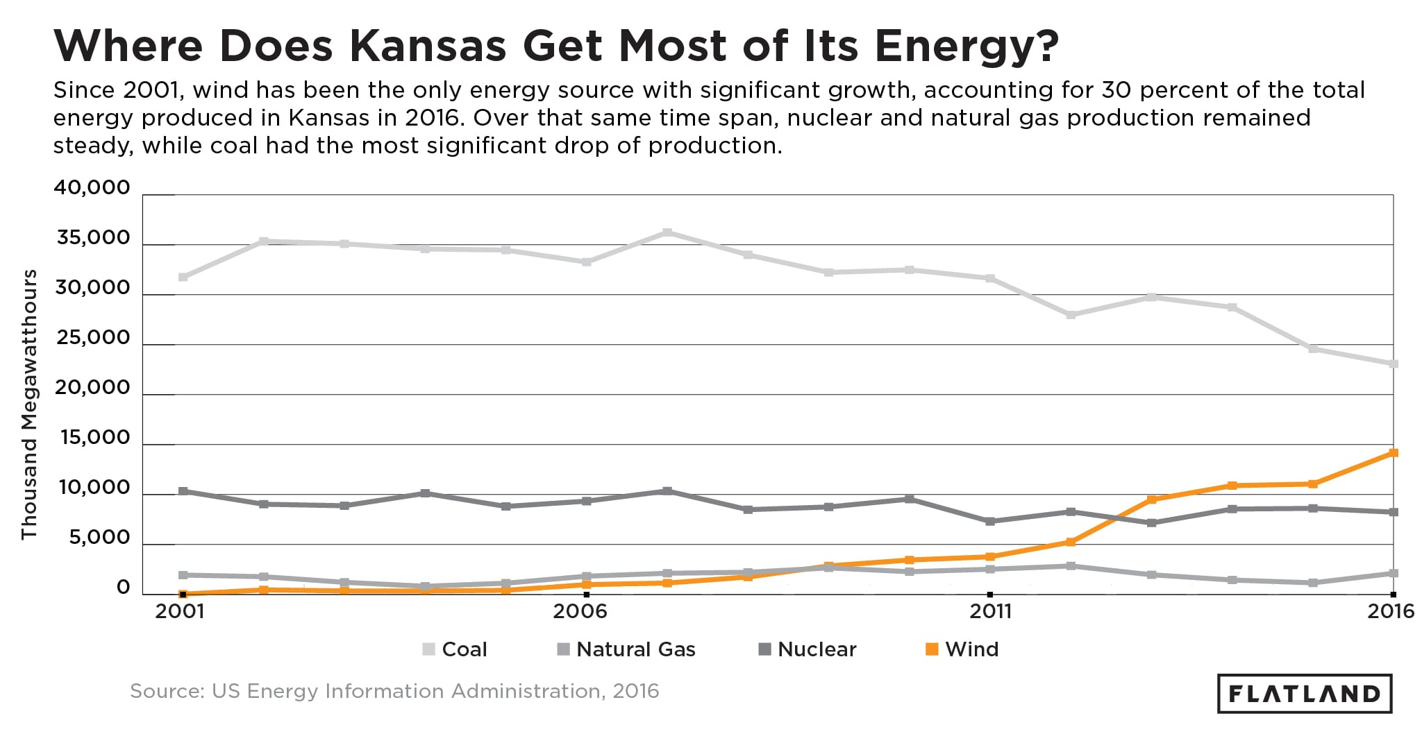 A data visualization asking, Where Does Kansas Get Most of Its Energy? (Wes Mikel | Flatland)