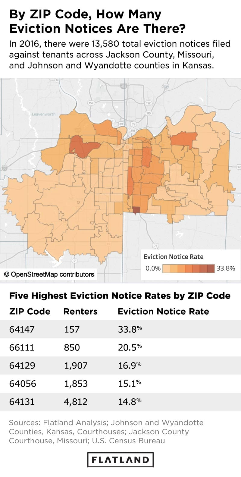 By ZIP Code, How Many Eviction Notices Are There? In 2016, there were 13,580 total evictions filed against tenants across Jackson County, Missouri, and Johnson and Wyandotte counties in Kansas.