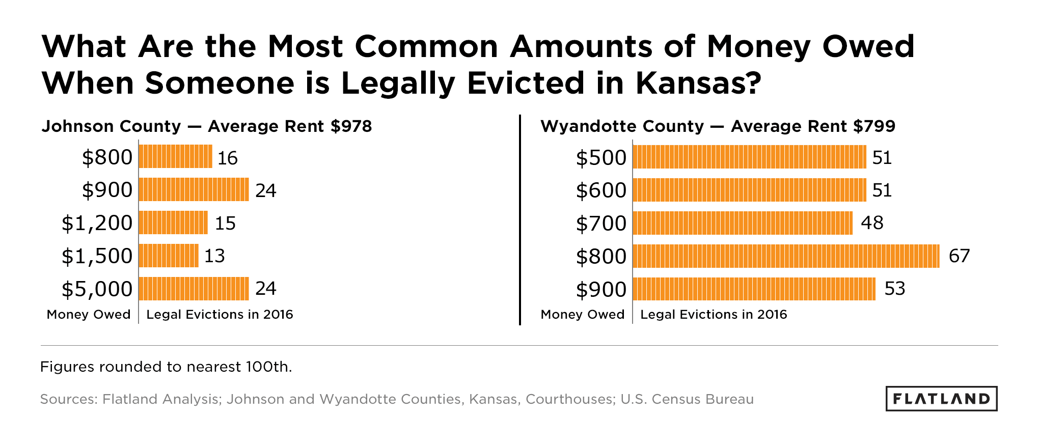 What Are the Most Common Amounts of Money Owed When Someone is Legally Evicted in Kansas?