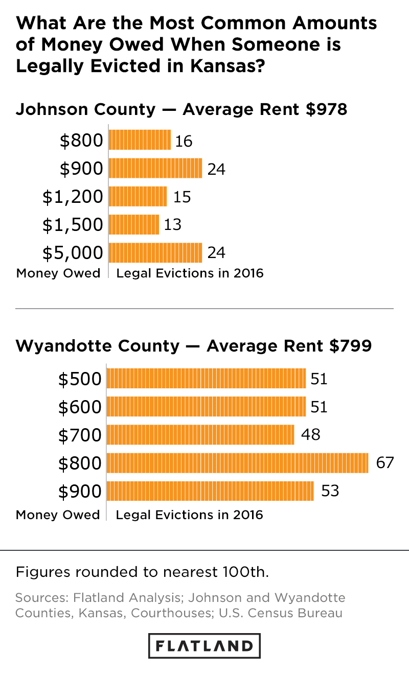 Changed Locks: Getting Evicted in Wyandotte | Flatland KC